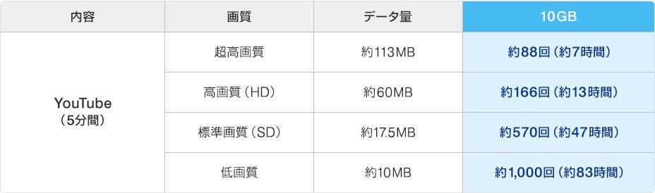 WiMAX10GBの目安