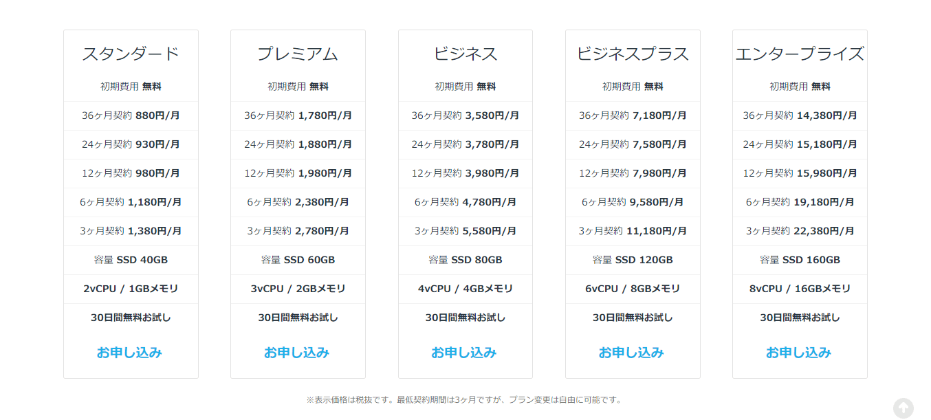 mixhost登録②